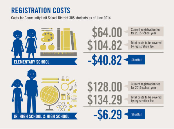 School Fee Infographic
